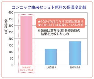 コンニャク由来セラミド原料の保湿度比較